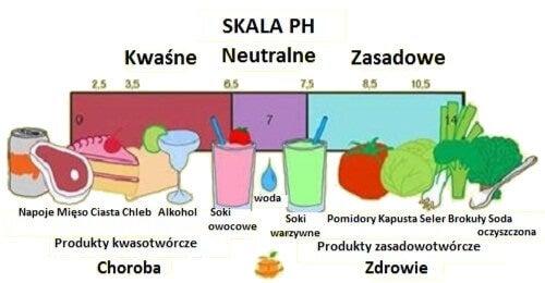 Woda zasadowa diagram
