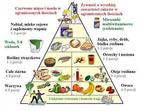 Nowa piramida żywienia – sposób na zdrowsze życie