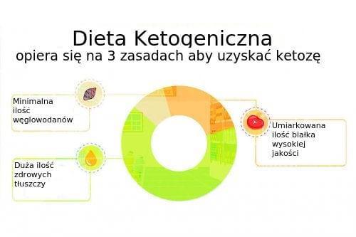 Dieta ketogenna: co należy wiedzieć i jakie jest ryzyko