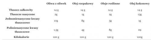 Tabela składu olejów