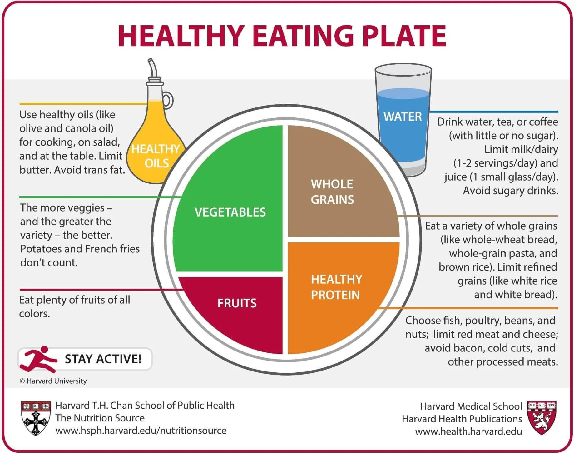 Talerz zdrowego odżywiania